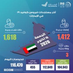 أكثر من 900 ألف ريال حصيلة مزاد جمعة مزاد الصقور في ملهم