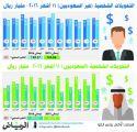تحويلات الأجانب تتراجع إلى 138.4 مليار ريال خلال العام في السعودية