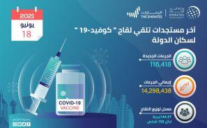 الإمارات تقدم 116.418 جرعة من لقاح كورونا خلال الـ 24 ساعة الماضية